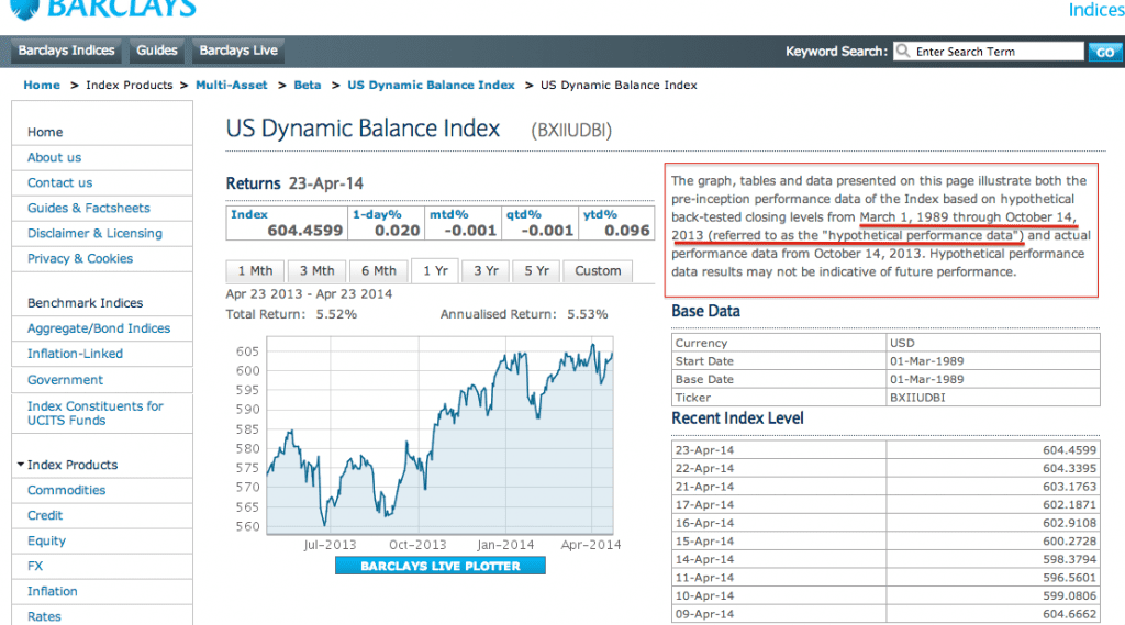 screenshot of graphs showing Barclays Dynamic Balance Index Returns