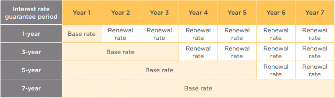 Interest Rate Guarantee Period chart